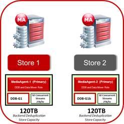 CommVault:让重复数据删除更加智能