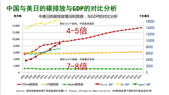 bp中国碳排放计算器提供的资料_中国历年碳排放量数据_中国减少碳排放