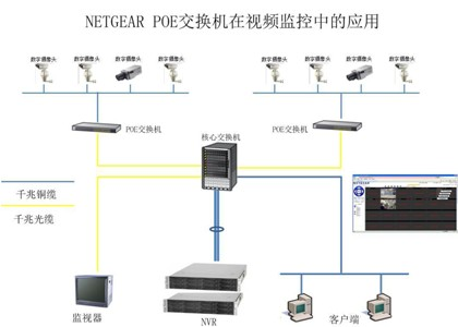 夫妻交换飘飘_netgear poe交换机助力于湖南华天大酒店视频监控