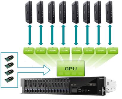 曙光联合NVIDIA和思杰进军图形云计算市场