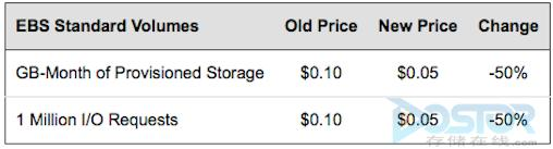 Amazon和微软大幅降低云存储价格 云计算之战愈发激烈