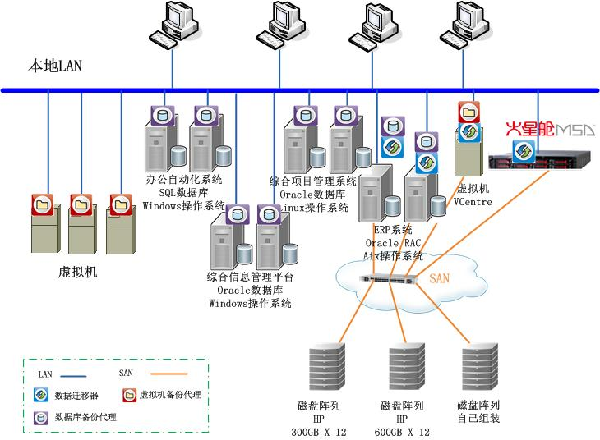北京建工集团有限责任公司数据备份