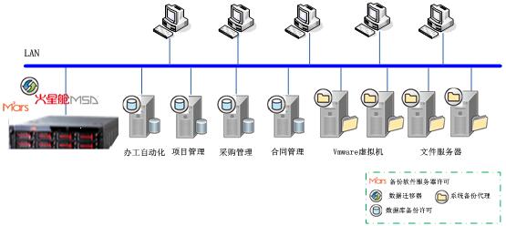 核工业某所数据备份项目