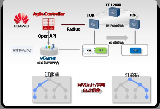 华为与VMware:软硬结合、虚实镶嵌的创新