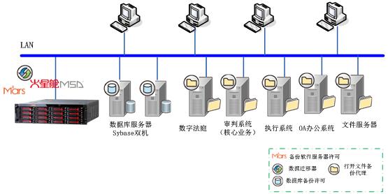 黑龙江省七台河市中级人民法院数字法院数据备份