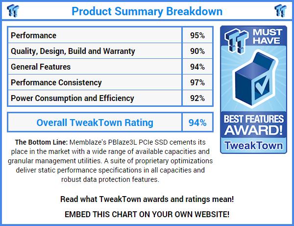 Memblaze PBlaze3L(1.2TB版本)企业级PCIe SSD测试